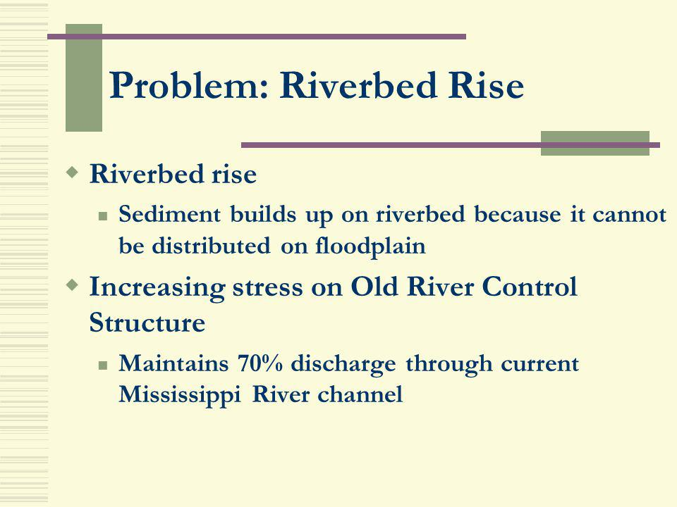 Problem: Riverbed Rise Riverbed rise Sediment builds up on riverbed because it cannot be distributed on floodplain Increasing stress on Old River Cont