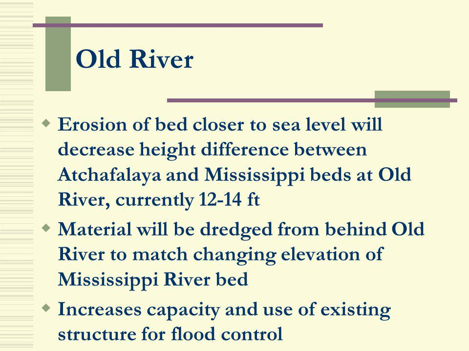 Old River Erosion of bed closer to sea level will decrease height difference between Atchafalaya and Mississippi beds at Old River, currently 12-14 ft