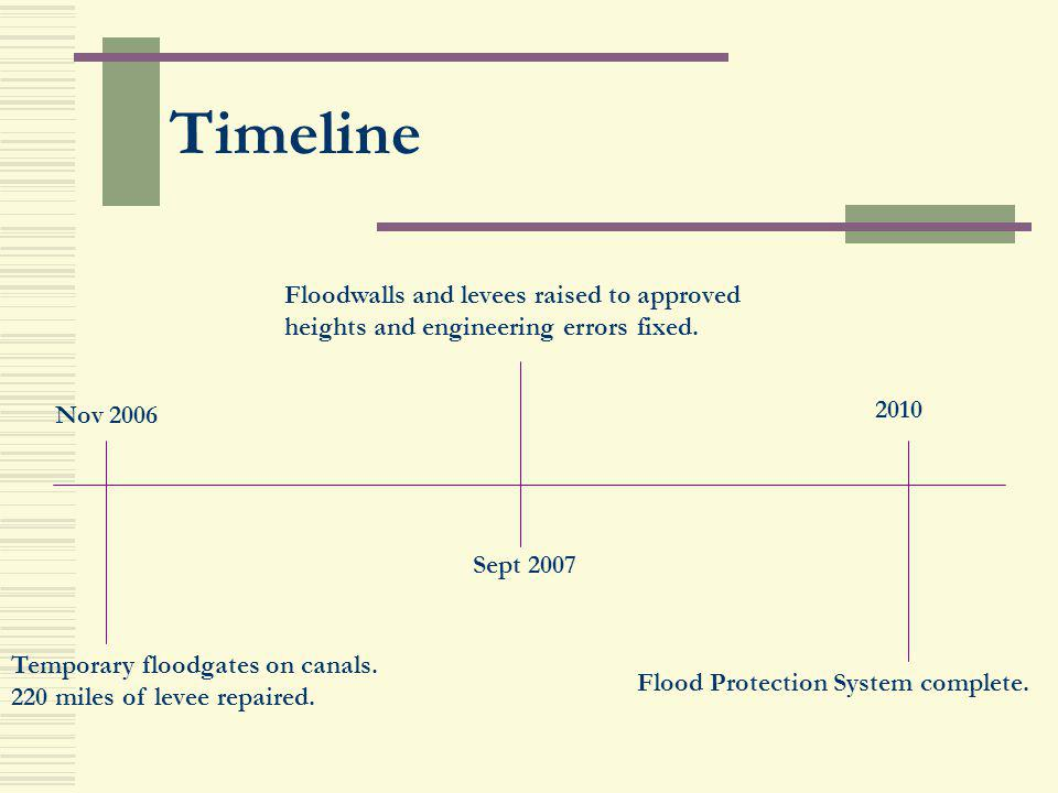 Timeline Nov 2006 Sept 2007 2010 Temporary floodgates on canals. 220 miles of levee repaired. Floodwalls and levees raised to approved heights and eng