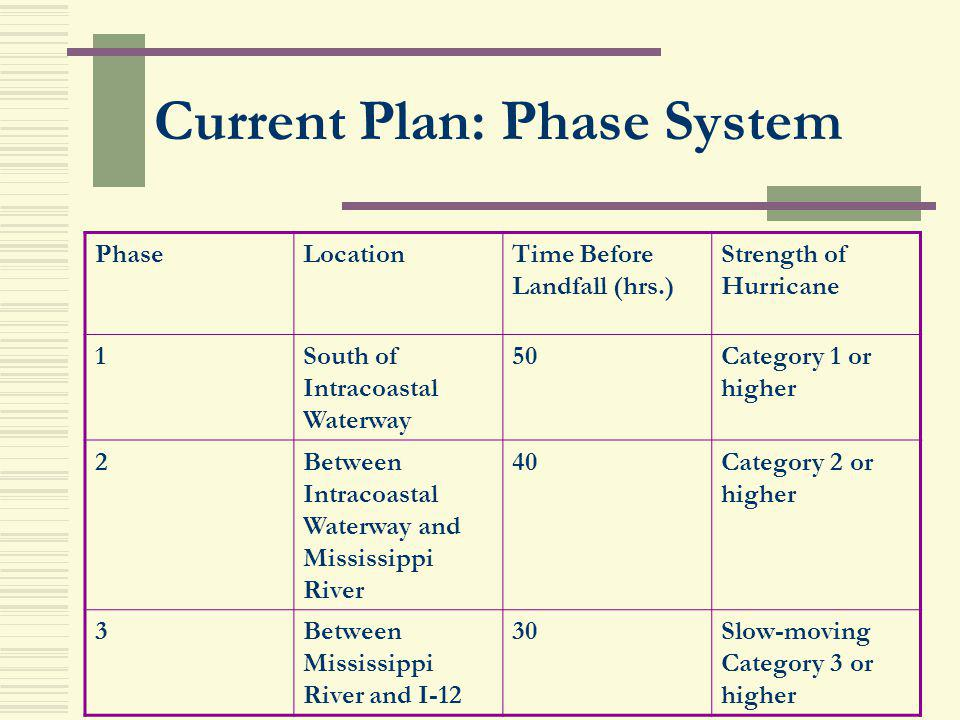 Current Plan: Phase System PhaseLocationTime Before Landfall (hrs.) Strength of Hurricane 1South of Intracoastal Waterway 50Category 1 or higher 2Betw