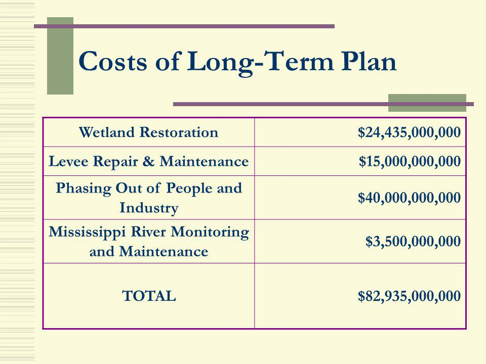 Costs of Long-Term Plan Wetland Restoration$24,435,000,000 Levee Repair & Maintenance$15,000,000,000 Phasing Out of People and Industry $40,000,000,00