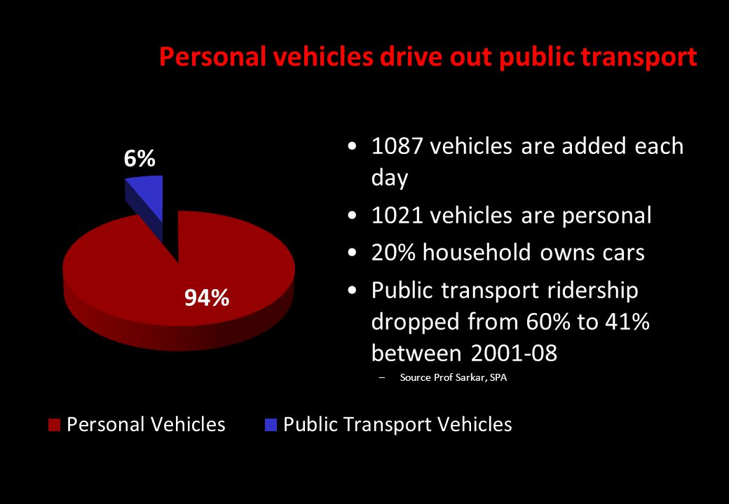 Personal vehicles drive out public transport 1087 vehicles are added each day 1021 vehicles are personal 20% household owns cars Public transport ride