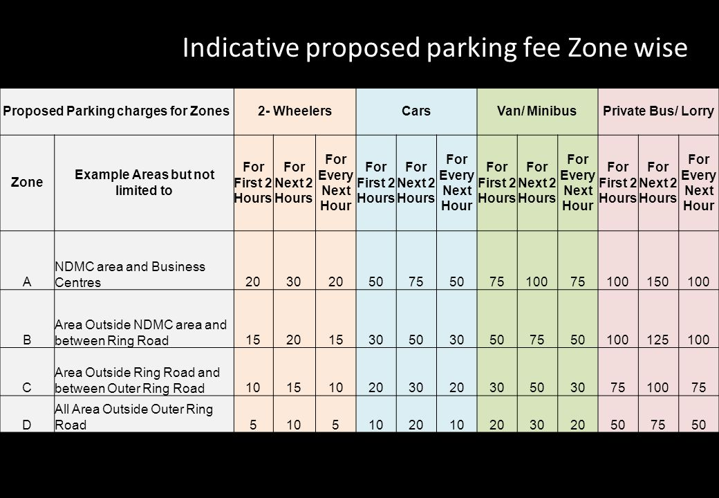 Indicative proposed parking fee Zone wise Proposed Parking charges for Zones2- WheelersCarsVan/ MinibusPrivate Bus/ Lorry Zone Example Areas but not l