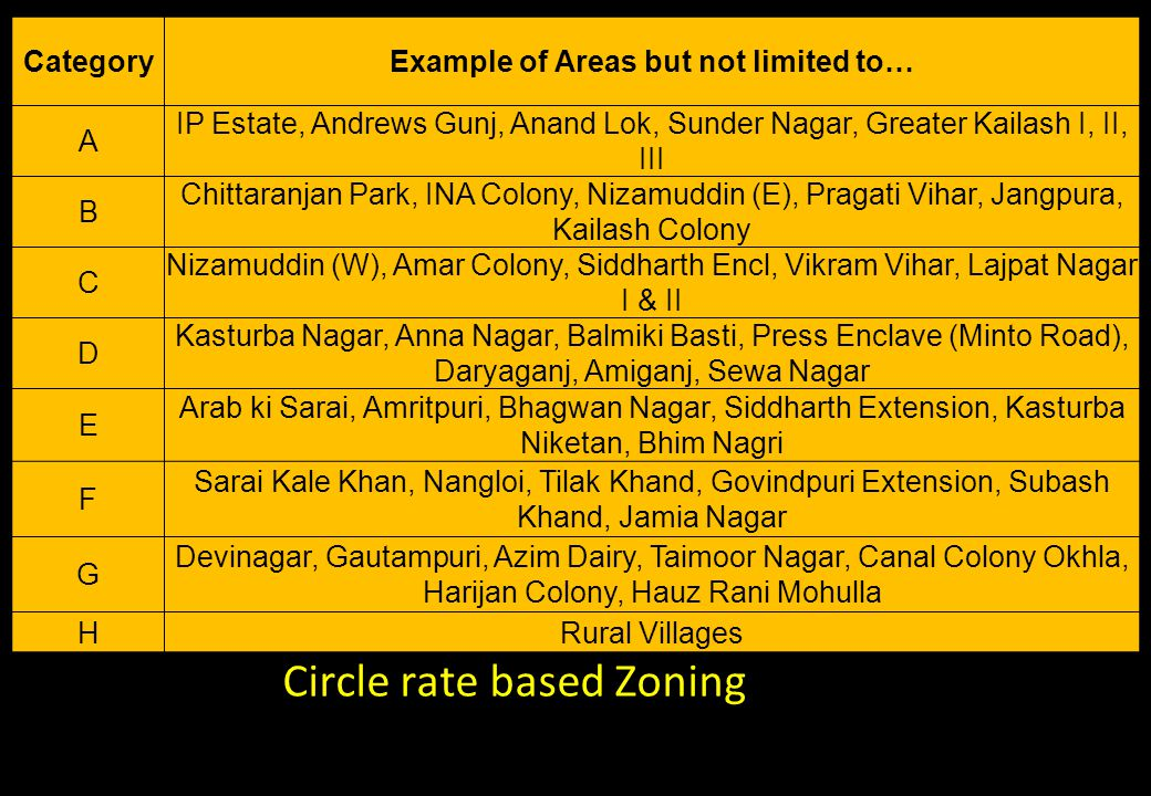 Circle rate based Zoning CategoryExample of Areas but not limited to… A IP Estate, Andrews Gunj, Anand Lok, Sunder Nagar, Greater Kailash I, II, III B