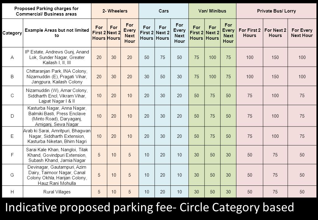 Proposed Parking charges for Commercial/ Business areas 2- WheelersCarsVan/ MinibusPrivate Bus/ Lorry Category Example Areas but not limited to For Fi
