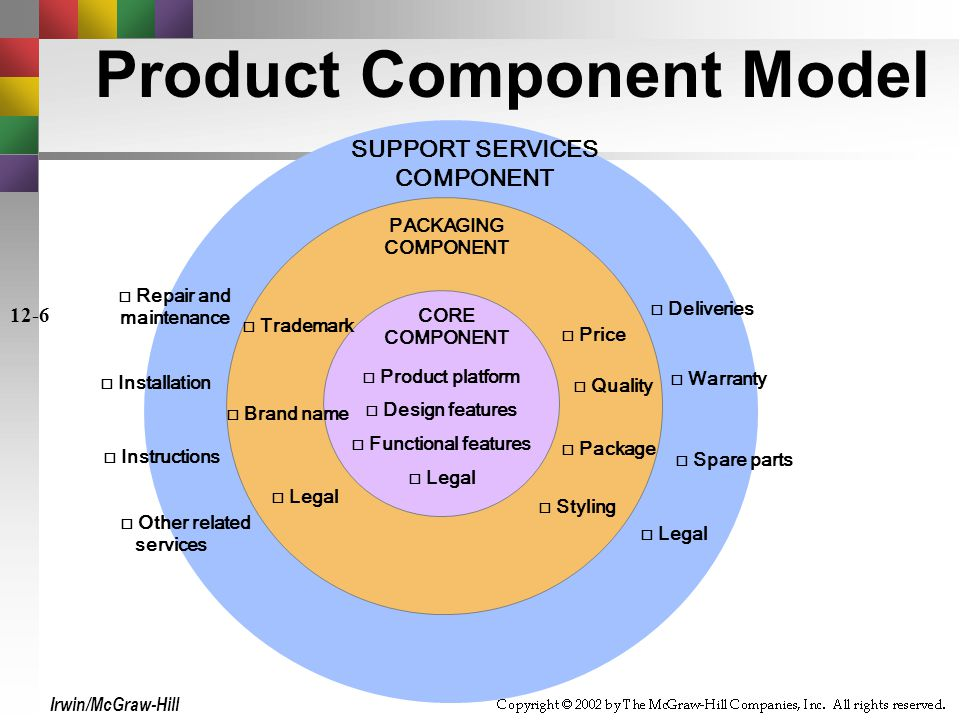 Product Component Model Repair and maintenance SUPPORT SERVICES COMPONENT CORE COMPONENT Installation Instructions Other related services Deliveries Warranty Spare parts Legal Trademark Brand name Legal Product platform Design features Functional features Legal PACKAGING COMPONENT Price Quality Package Styling Irwin/McGraw-Hill 12-6