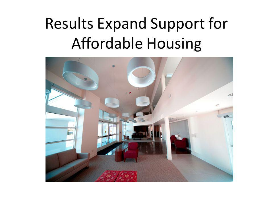 Results Expand Support for Affordable Housing