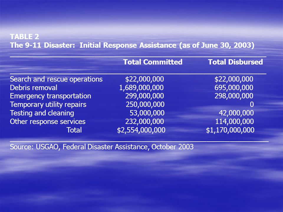 TABLE 2 The 9-11 Disaster: Initial Response Assistance (as of June 30, 2003) _________________________________________________________ Total Committed Total Disbursed _________________________________________________________ Search and rescue operations $22,000,000 $22,000,000 Debris removal 1,689,000,000 695,000,000 Emergency transportation 299,000,000 298,000,000 Temporary utility repairs 250,000,000 0 Testing and cleaning 53,000,000 42,000,000 Other response services 232,000,000 114,000,000 Total $2,554,000,000 $1,170,000,000 ___________________________________________________________________ Source: USGAO, Federal Disaster Assistance, October 2003