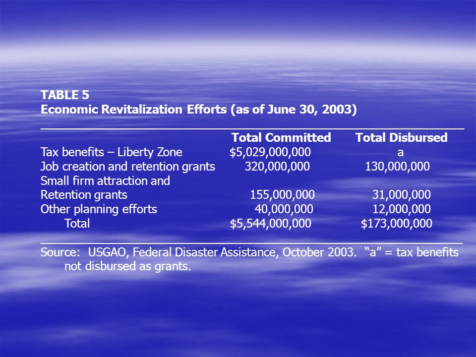 TABLE 5 Economic Revitalization Efforts (as of June 30, 2003) ________________________________________________________ Total Committed Total Disbursed Tax benefits – Liberty Zone $5,029,000,000a Job creation and retention grants 320,000,000 130,000,000 Small firm attraction and Retention grants 155,000,000 31,000,000 Other planning efforts40,000,000 12,000,000 Total $5,544,000,000 $173,000,000 _________________________________________________________________ Source: USGAO, Federal Disaster Assistance, October 2003.