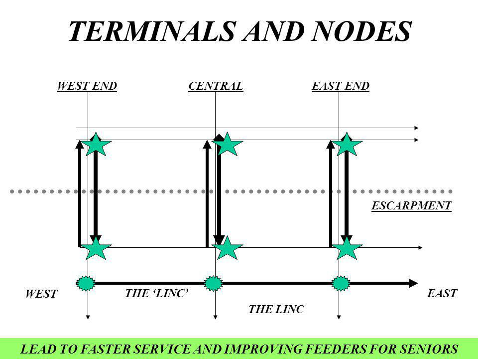 TERMINALS AND NODES THE LINC WEST ENDCENTRALEAST END THE LINC EAST WEST ESCARPMENT LEAD TO FASTER SERVICE AND IMPROVING FEEDERS FOR SENIORS