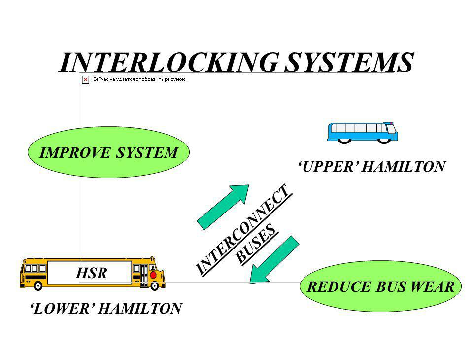 INTERLOCKING SYSTEMS LOWER HAMILTON UPPER HAMILTON INTERCONNECT BUSES HSR IMPROVE SYSTEM REDUCE BUS WEAR