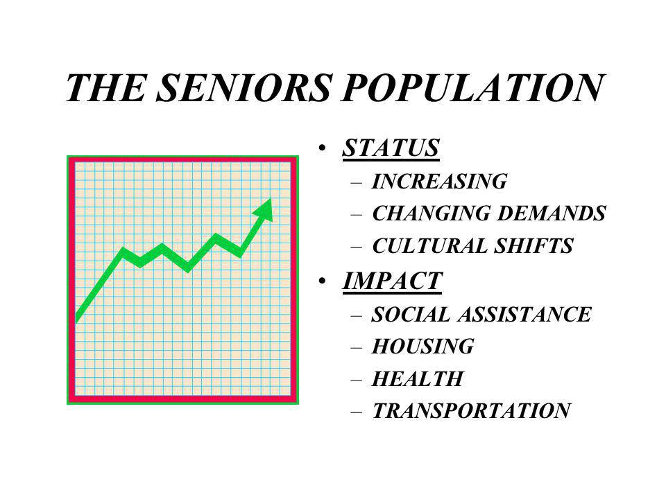 OUR LOW INCOME SENIORS SENIORS 65 TO 74 YEARS ANNUAL INCOME 7,720 HAMILTONIANS $12,509 SENIORS 75 AND OVER ANNUAL INCOME 8,350 HAMILTONIANS $13,887