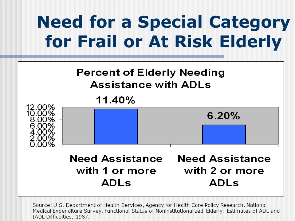 Need for a Special Category for Frail or At Risk Elderly Source: U.S.