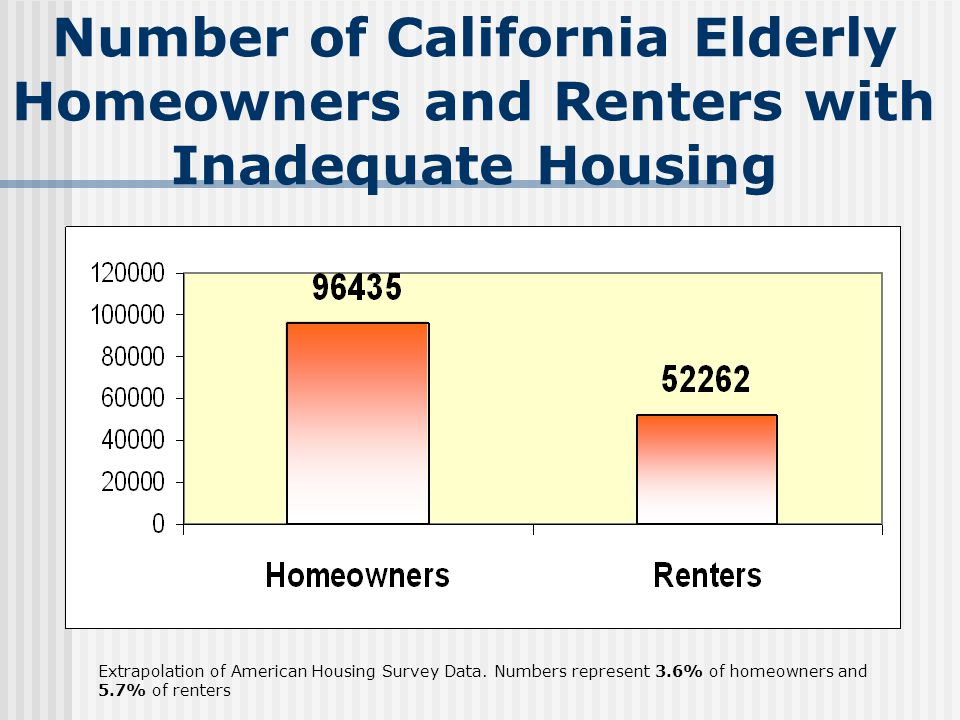 Number of California Elderly Homeowners and Renters with Inadequate Housing Extrapolation of American Housing Survey Data.