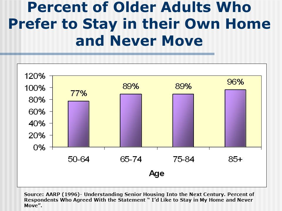 Percent of Older Adults Who Prefer to Stay in their Own Home and Never Move Source: AARP (1996)- Understanding Senior Housing Into the Next Century.