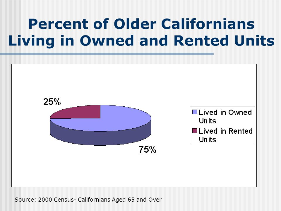 Percent of Older Californians With High Housing Costs (30% or More of Income) Source: AARP (1995)- Californians Aged 65 and Older Who Pay 30% or More of Income on Housing