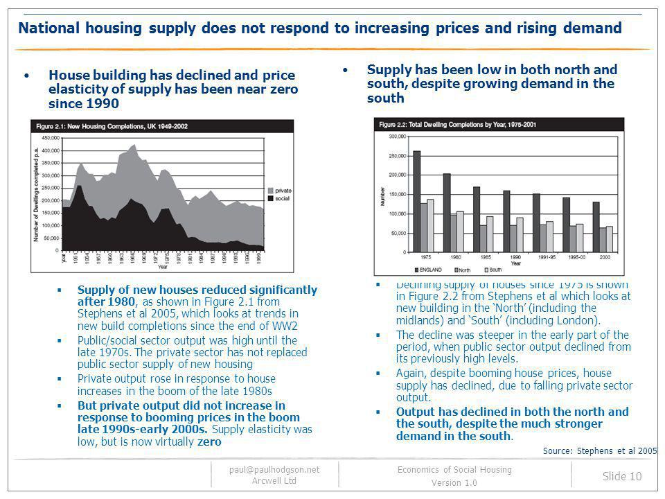 paul@paulhodgson.net Arcwell Ltd Slide 10 Economics of Social Housing Version 1.0 National housing supply does not respond to increasing prices and ri