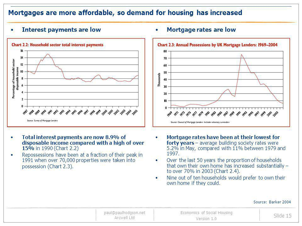 paul@paulhodgson.net Arcwell Ltd Slide 15 Economics of Social Housing Version 1.0 Mortgages are more affordable, so demand for housing has increased I