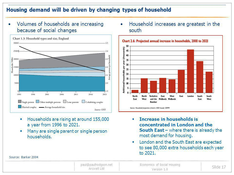 paul@paulhodgson.net Arcwell Ltd Slide 17 Economics of Social Housing Version 1.0 Housing demand will be driven by changing types of household Volumes