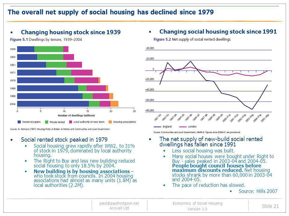 paul@paulhodgson.net Arcwell Ltd Slide 21 Economics of Social Housing Version 1.0 The overall net supply of social housing has declined since 1979 Cha