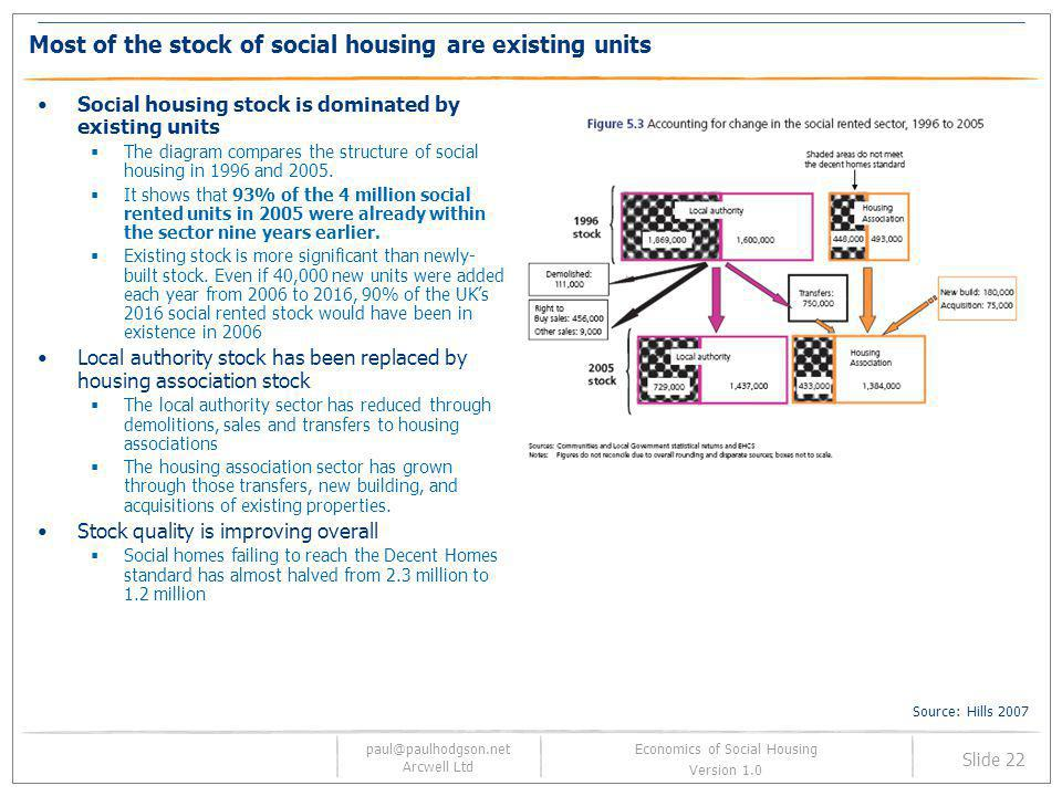 paul@paulhodgson.net Arcwell Ltd Slide 22 Economics of Social Housing Version 1.0 Most of the stock of social housing are existing units Social housin