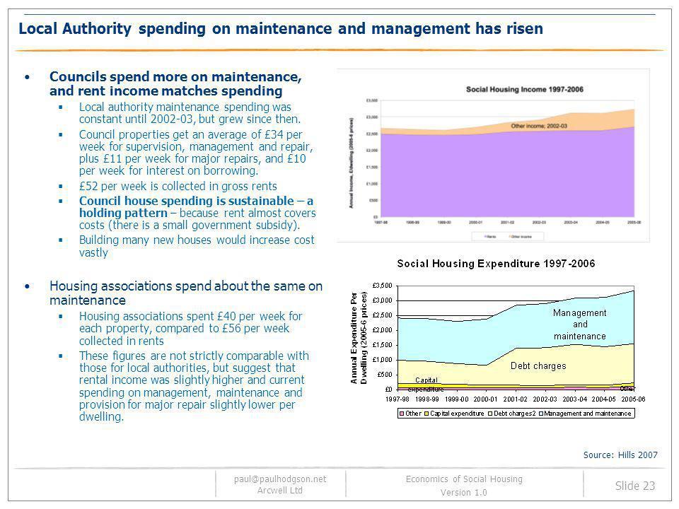 paul@paulhodgson.net Arcwell Ltd Slide 23 Economics of Social Housing Version 1.0 Local Authority spending on maintenance and management has risen Cou