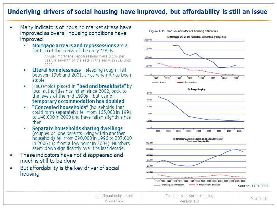 paul@paulhodgson.net Arcwell Ltd Slide 26 Economics of Social Housing Version 1.0 Underlying drivers of social housing have improved, but affordabilit