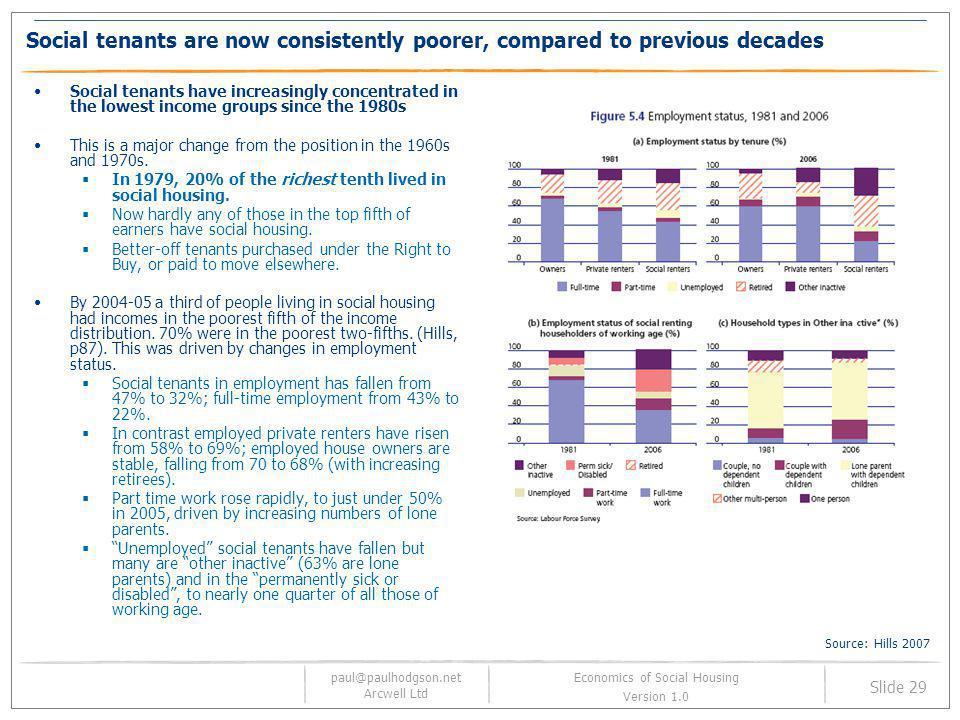 paul@paulhodgson.net Arcwell Ltd Slide 29 Economics of Social Housing Version 1.0 Social tenants are now consistently poorer, compared to previous dec