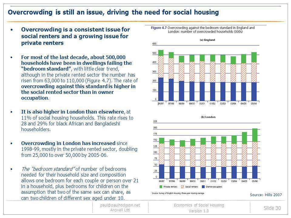 paul@paulhodgson.net Arcwell Ltd Slide 30 Economics of Social Housing Version 1.0 Overcrowding is still an issue, driving the need for social housing