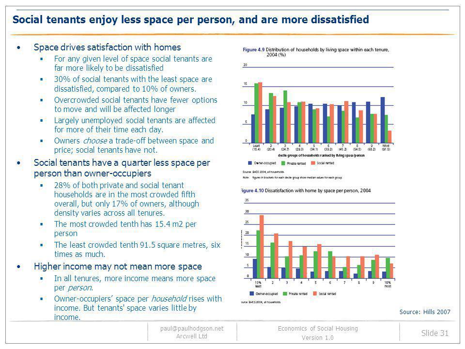 paul@paulhodgson.net Arcwell Ltd Slide 31 Economics of Social Housing Version 1.0 Social tenants enjoy less space per person, and are more dissatisfie
