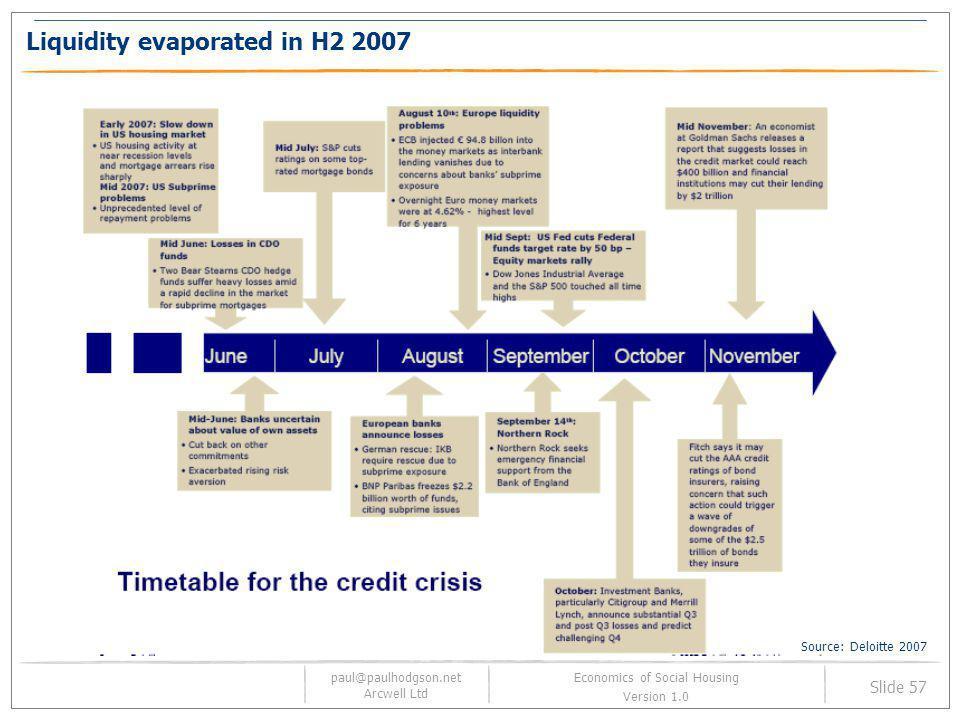 paul@paulhodgson.net Arcwell Ltd Slide 57 Economics of Social Housing Version 1.0 Liquidity evaporated in H2 2007 Source: Deloitte 2007