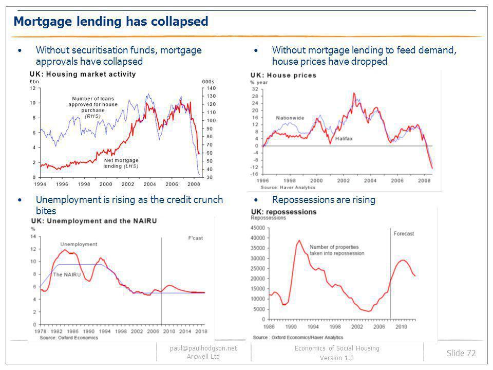paul@paulhodgson.net Arcwell Ltd Slide 72 Economics of Social Housing Version 1.0 Mortgage lending has collapsed Without securitisation funds, mortgag