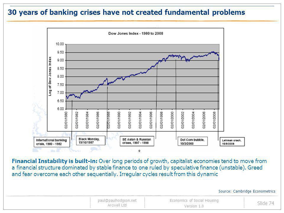 paul@paulhodgson.net Arcwell Ltd Slide 74 Economics of Social Housing Version 1.0 30 years of banking crises have not created fundamental problems Fin