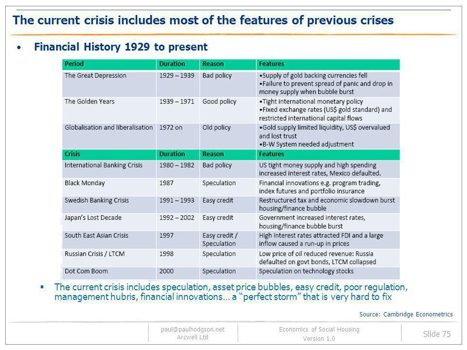 paul@paulhodgson.net Arcwell Ltd Slide 75 Economics of Social Housing Version 1.0 The current crisis includes most of the features of previous crises