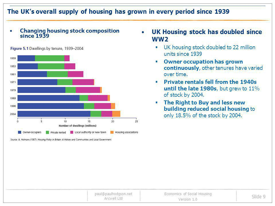 paul@paulhodgson.net Arcwell Ltd Slide 40 Economics of Social Housing Version 1.0 S106 does deliver affordable housing but is not necessarily fair S106 provides affordable housing on sites that RSLs cannot afford to buy S106 changed the geography of affordable housing RSLs can now access high value sites Mixed developments are more common S106 increased take-up of brown-field land.