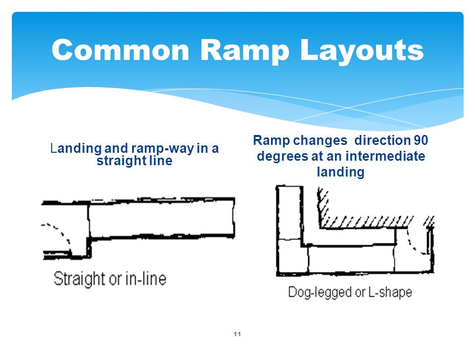 11 Ramp changes direction 90 degrees at an intermediate landing Landing and ramp-way in a straight line Common Ramp Layouts