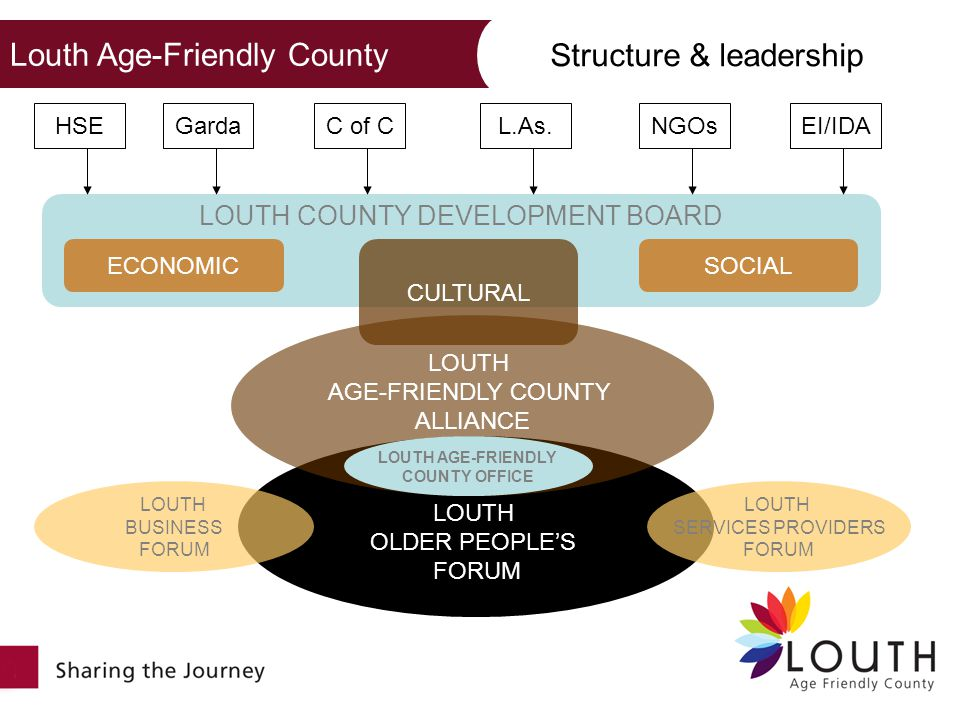LOUTH OLDER PEOPLES FORUM LOUTH SERVICES PROVIDERS FORUM LOUTH BUSINESS FORUM LOUTH AGE-FRIENDLY COUNTY ALLIANCE LOUTH AGE-FRIENDLY COUNTY OFFICE LOUTH COUNTY DEVELOPMENT BOARD ECONOMIC CULTURAL SOCIAL HSEC of CL.As.NGOsEI/IDAGarda Louth Age-Friendly County Structure & leadership