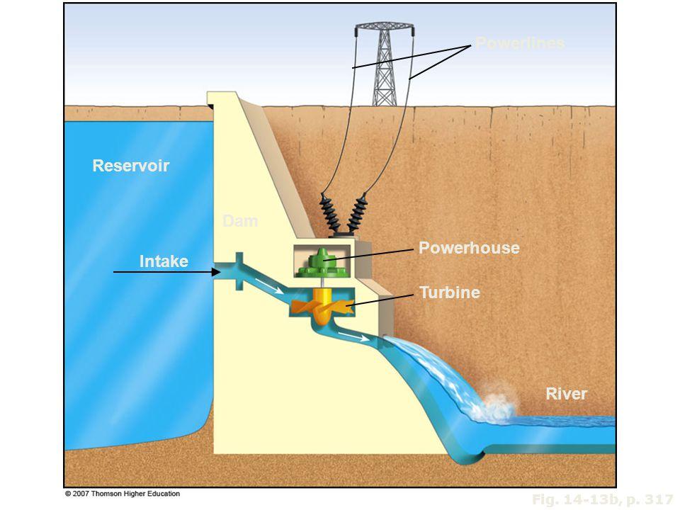 Fig. 14-13b, p. 317 Powerlines Reservoir Dam Powerhouse Intake Turbine River
