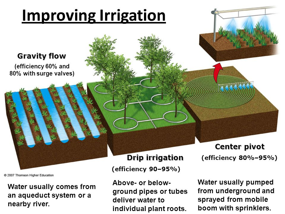 Center pivot Drip irrigation Gravity flow (efficiency 60% and 80% with surge valves) Above- or below- ground pipes or tubes deliver water to individua