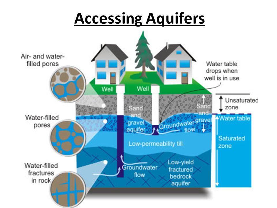 Accessing Aquifers