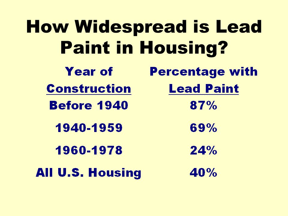 How Widespread is Lead Paint in Housing?