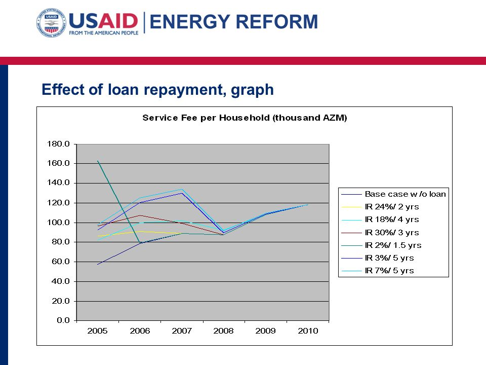 Effect of loan repayment, graph