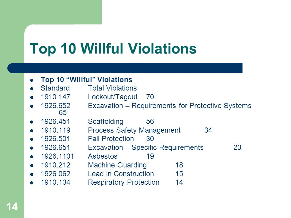14 Top 10 Willful Violations Standard Total Violations 1910.147 Lockout/Tagout 70 1926.652 Excavation – Requirements for Protective Systems 65 1926.45
