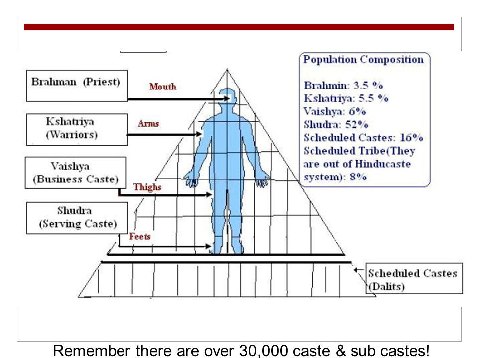 Remember there are over 30,000 caste & sub castes!