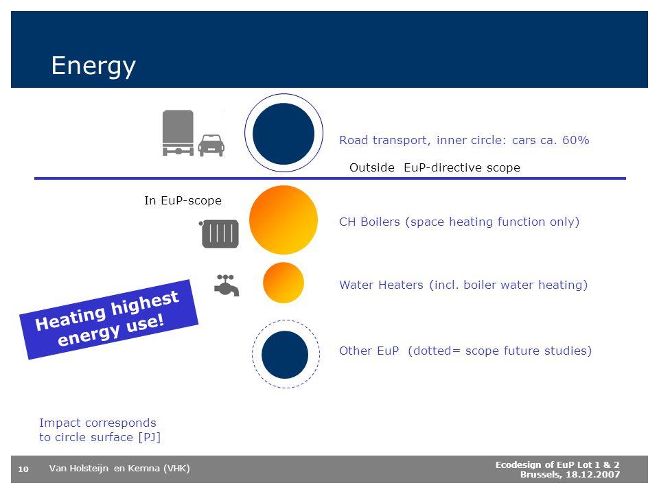 Van Holsteijn en Kemna (VHK) 10 Ecodesign of EuP Lot 1 & 2 Brussels, 18.12.2007 Energy Road transport, inner circle: cars ca. 60% CH Boilers (space he