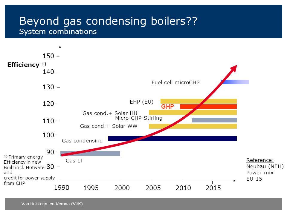 Van Holsteijn en Kemna (VHK) Beyond gas condensing boilers?? System combinations Gas LT Efficiency 1) 150 140 130 120 110 90 100 80 1990 1995200020102