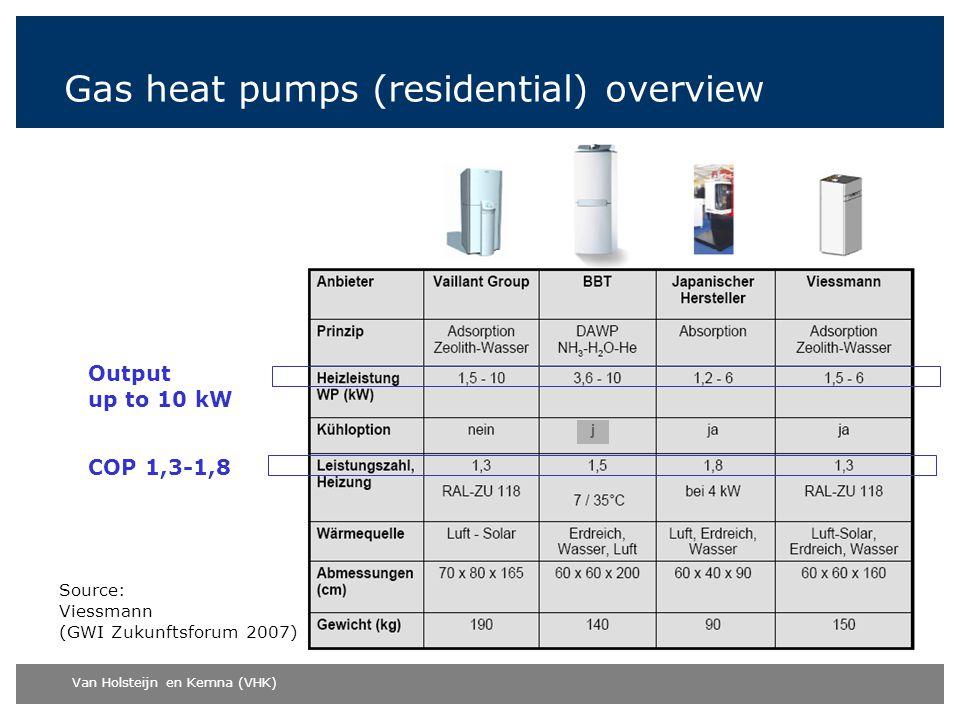 Van Holsteijn en Kemna (VHK) j Gas heat pumps (residential) overview Source: Viessmann (GWI Zukunftsforum 2007) COP 1,3-1,8 Output up to 10 kW