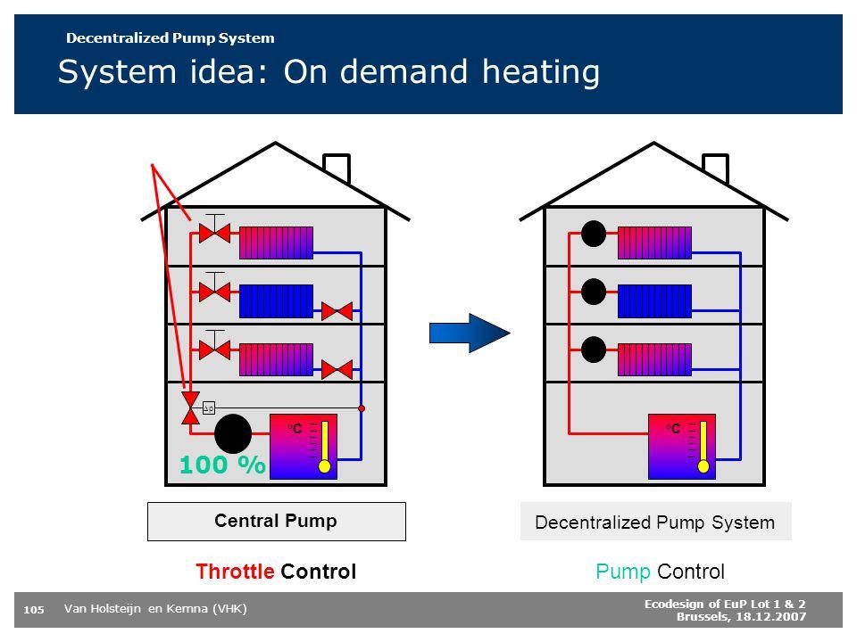 Van Holsteijn en Kemna (VHK) 105 Ecodesign of EuP Lot 1 & 2 Brussels, 18.12.2007 System idea: On demand heating Pump Control Decentralized Pump System °C p Throttle Control Central Pump 100 % Decentralized Pump System