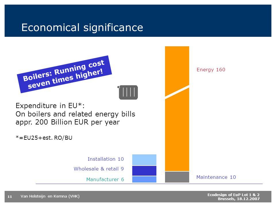 Van Holsteijn en Kemna (VHK) 11 Ecodesign of EuP Lot 1 & 2 Brussels, 18.12.2007 Economical significance Maintenance 10 Boilers: Running cost seven times higher.
