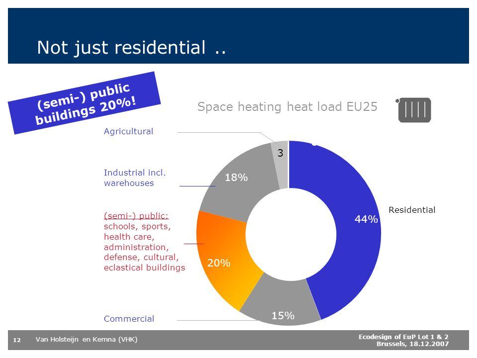 Van Holsteijn en Kemna (VHK) 12 Ecodesign of EuP Lot 1 & 2 Brussels, 18.12.2007 Space heating heat load EU25 44% 15% 20% 18% 3 0% Not just residential